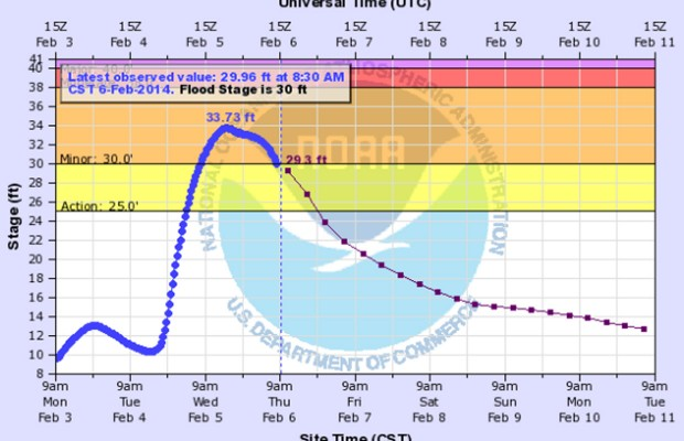 Flood Warning canceled, advisory remains for Cumberland