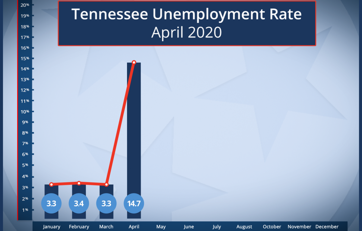 Covid Has A Staggering Impact On Tennessee Unemployment Clarksvillenow Com